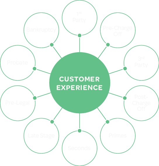 Focus on Customer Experience image
