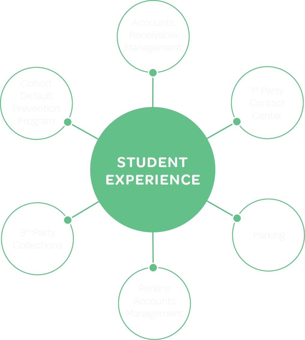 Focus on Student Experience image