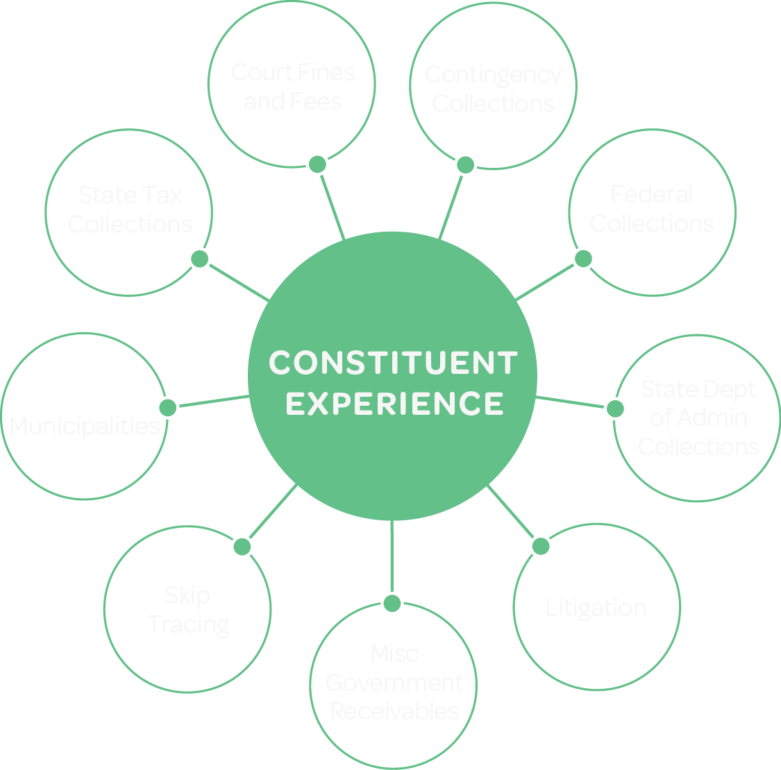 Focus on Constituent Experience image